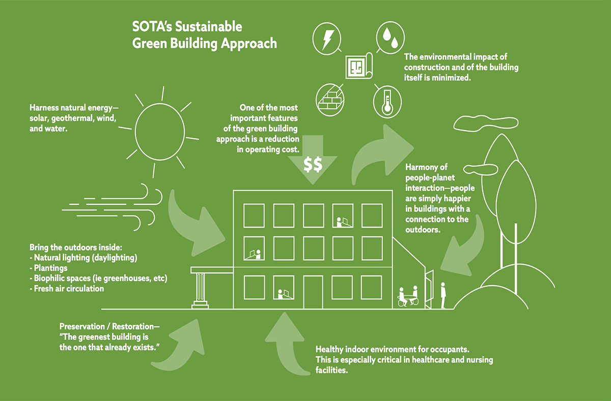 Green building sota construction services sotas sustainable green building approach sciox Choice Image