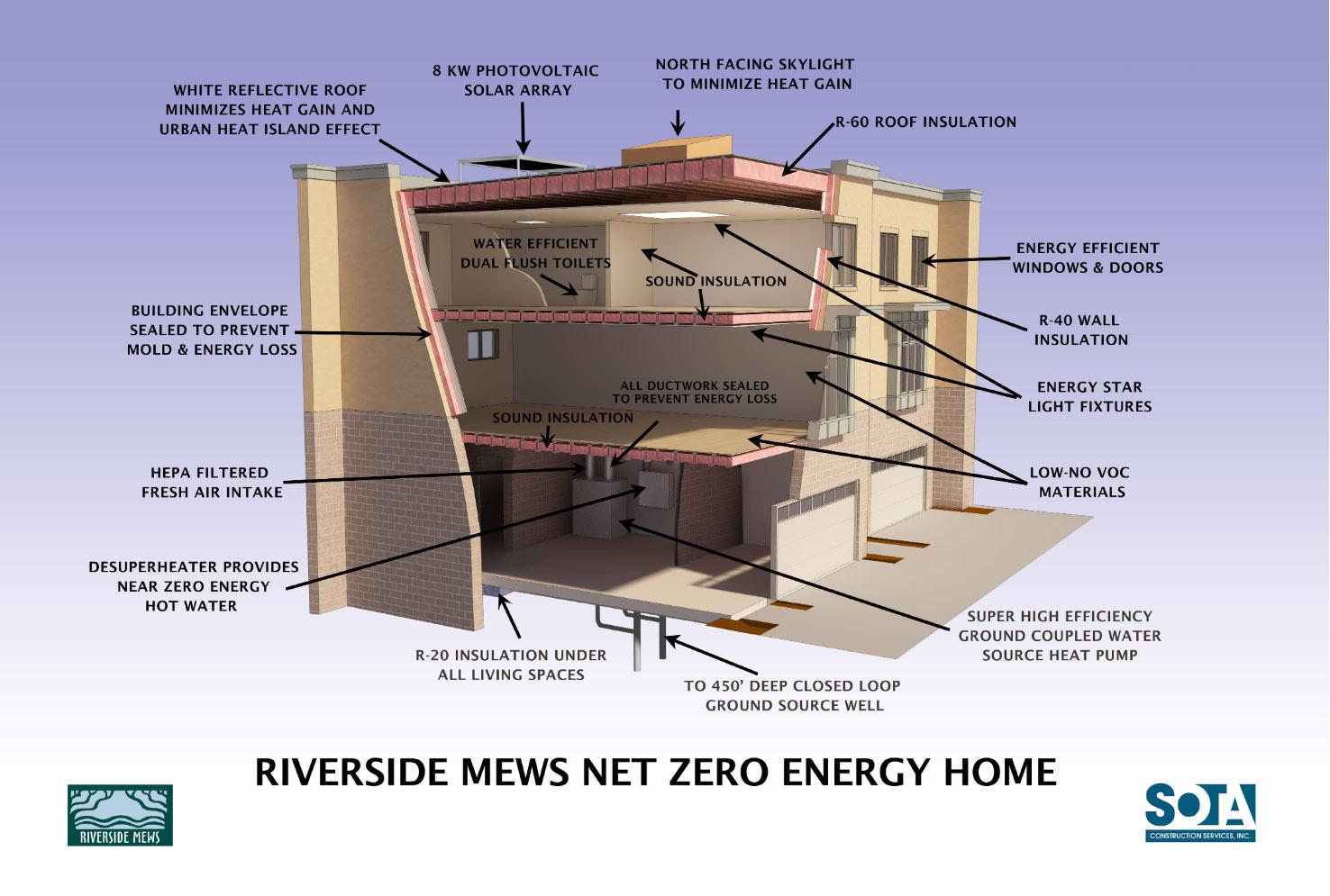 Riverside Mews Net Zero